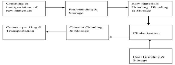Following figure shows the process of cement making: Fig.2 Block diagram of Cement making Process Copyright