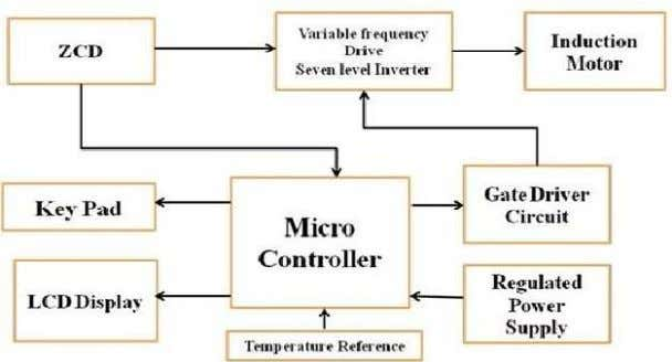 2007 Certified Organization) Vol. 5, Issue 3, March 2016 Fig.3 Block diagram of air conditioner system