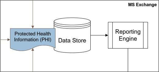 MS Exchange Reporting Information (PHI) Protected Health Data Store Engine