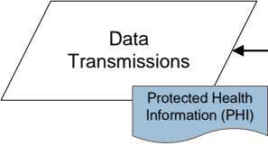 Data Information (PHI) Protected Health Transmissions Web Services SSL Encryption Information (PHI) Protected Health MS Exchange