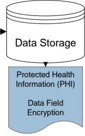 Data Storage Encryption Information (PHI) Protected Health
