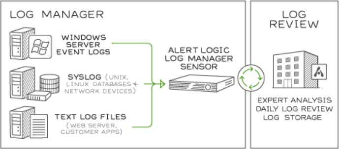 The figure below visually depicts the Alert Logic's threat management system. Figure 25: Alert Logic Threat
