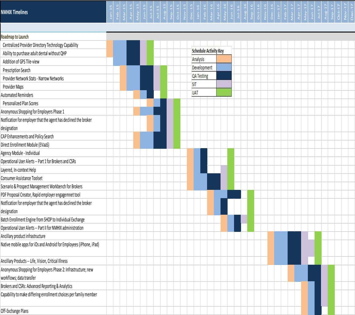 NMHIX Timelines Roadmap to Launch Centralized Provider Directory Technology Capability Ability to purchase adult dental without