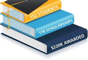 152 STUDENTS 178 SCHOLARSHIPS $220K AWARDED