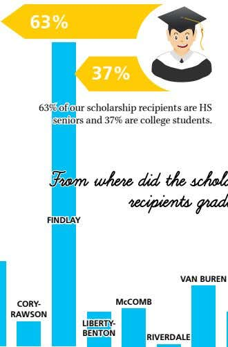 63% 37% 63% of our scholarship recipients are HS seniors and 37% are college students.