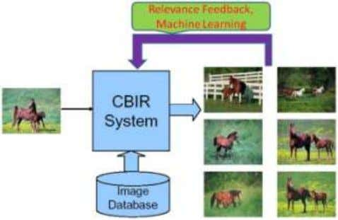 in the current approach to have improved performance. Figure 1.The CBIR System [2] Many researches are