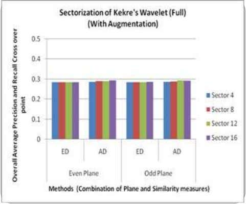 Sectorization of Kekre's Wavelet (Full) (With Augmentation) Sector 4 Sector 8 0.285 0.287 0.285 0.287