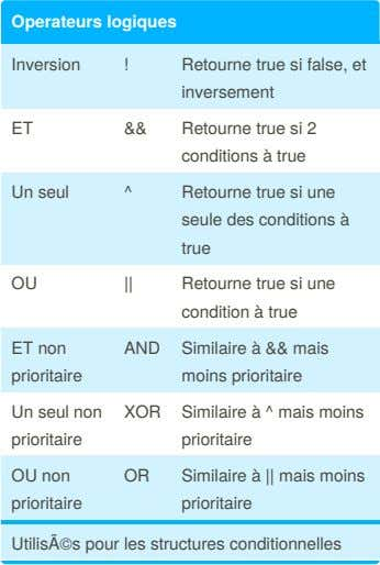 Operateurs logiques Inversion ! Retourne true si false, et invers​ement ET && Retourne true si