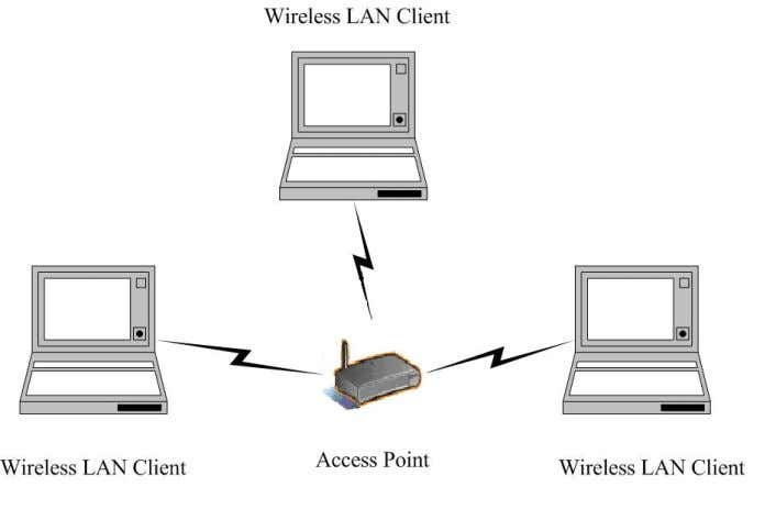 doubles the distance between wireless stations. The imag e below depicts a network in infrastructure mode.