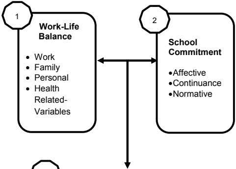 1 2 Work-Life Balance School Commitment • Work • Family •Affective • Personal •Continuance •