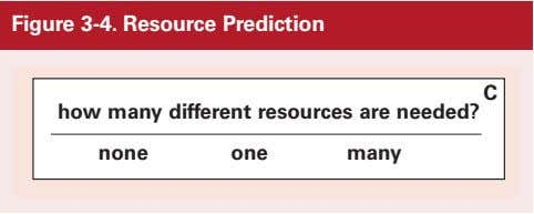 Figure 3-4. Resource Prediction C how many different resources are needed? none one many