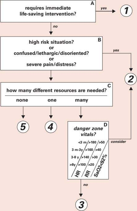 A A requires immediate life-saving intervention? yes 1 no B high risk situation? or