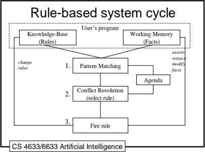 Rule-based system cycle User's program Knowledge-Base Working Memory (Rules) (Facts) assert/ retract/ change