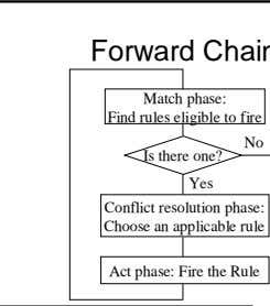 Match phase: Find rules eligible to fire Is there one? Yes Conflict resolution phase: Choose