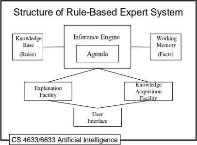 Structure of Rule-Based Expert System Inference Engine Knowledge Working Base Memory (Rules) Agenda (Facts)