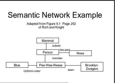 Semantic Network Example Adapted from Figure 9.1 Page 252 of Rich and Knight Mammal subset