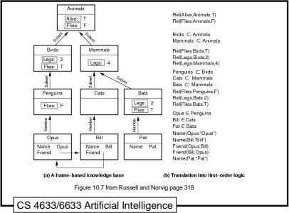 Figure 10.7 from Russell and Norvig page 318 CS 4633/6633 Artificial Intelligence