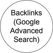 Backlinks (Google Advanced Search)