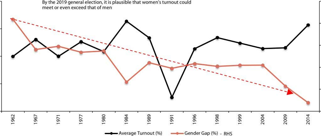 By the 2019 general election, it is plausible that women's turnout could meet or even