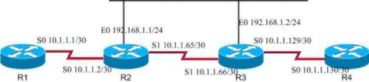 www.ccieuniversity.com Static Route Configuration Topology Lab Purpose: Master static route and default route
