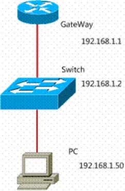 Switch Basic Configuration And Port Security Topology Lab Purpose: Master switch basic configuration. Master