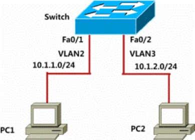 Switch Vlan Configuration Lab Topology Lab Purpose: Master vlan basic configuration. Master