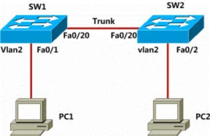 Switch Vlan Trunk Configuration Lab Topology Lab Purpose: Master trunk basic configuration Lab