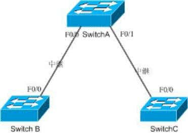 www.ccieuniversity.com Switch VTP Configuration Lab Topology Lab Purpose: Master VLAN and VTP configuration Lab