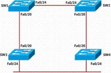Switch STP Basic Configuration Lab Topology Lab Purpose: Observed STP working principal, learn how to