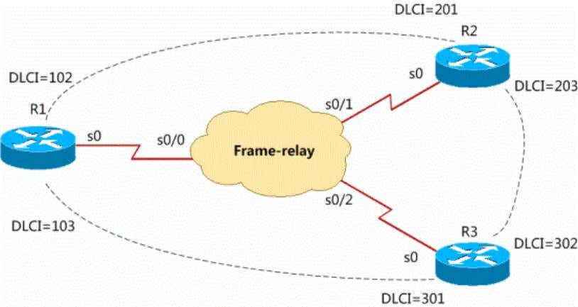 www.ccieuniversity.com Lab Purpose: Observe distance vector routing protocol running in frame-relay network. Lab