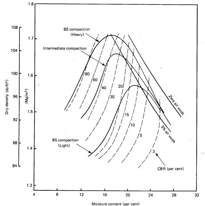 to determine the pavement layer thicknesses (Chapter 10). Fig.3 Dry density-moisture content-CBR relationships for