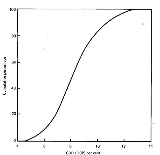 Fig.4 Distribution of subgrade strength TABLE 3.2 13