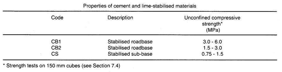 lime which reacts with sod components, as described above, to produce additional cementitious material. TABLE 7.1