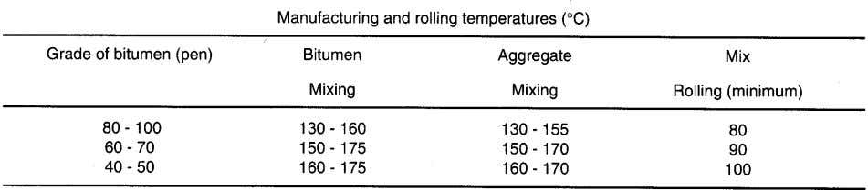 TABLE 8.12 TABLE 8.13 kneading action of the tyres being important in orientating the particles. Vibratory