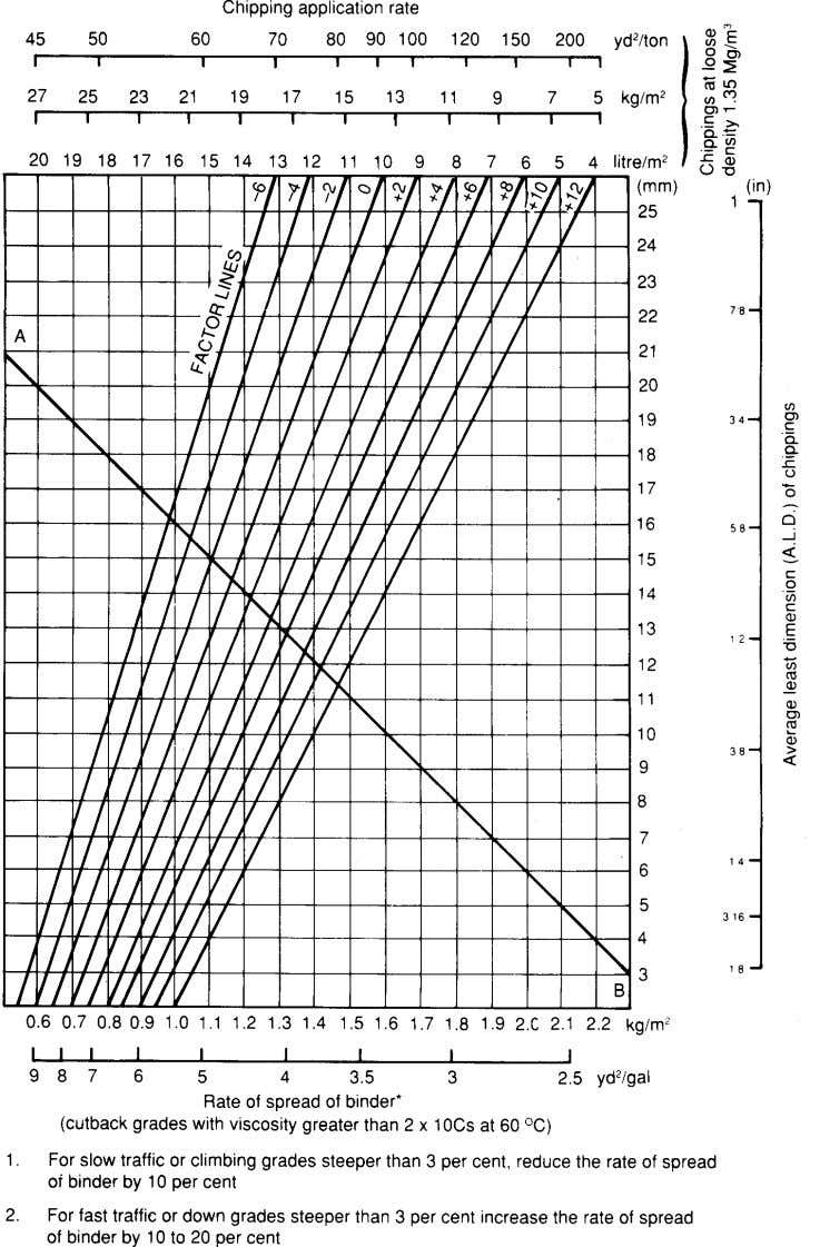Fig.7 Surface dressing design chart 47