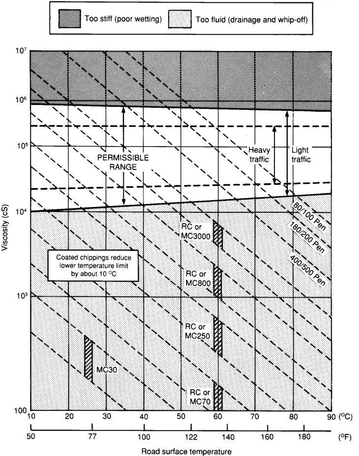 Fig.8 Surface temperature and choice of binder for surface dressing 48