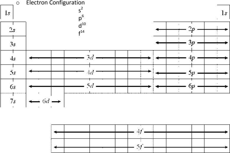 o Electron Configuration s 2 p 6 10 d f 14