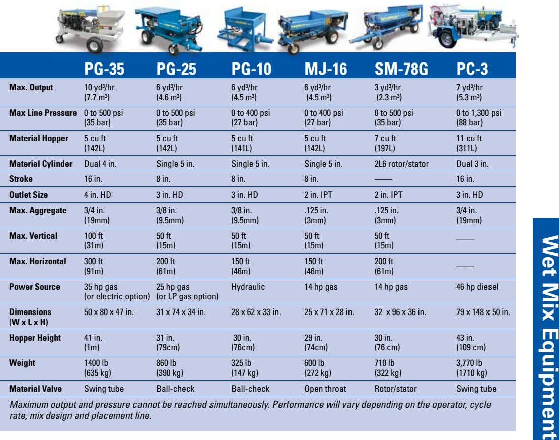 Wet Mix Equipment PG-35 PG-25 PG-10 MJ-16 SM-78G PC-3 Max. Output 10 yd³/hr 6 yd³/hr