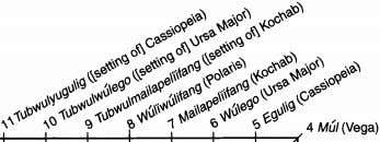 464 Traditional Cartography in the Pacific Basin Tubwulmul ([setting of] Vega) 12 Tubwulmagaragar ([setting of]