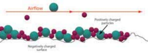 ltra on is uncommon in the transporta on industry. Figure 2.3 Adsorption. Particles are retained via