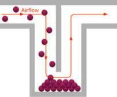 direc on as easily as the air molecules around them. Figure 2.4 Diffusion. Contaminants separate out
