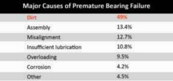 components such as bearings, cranksha s and camsha s. Figure 1.2 Almost half of all bearing
