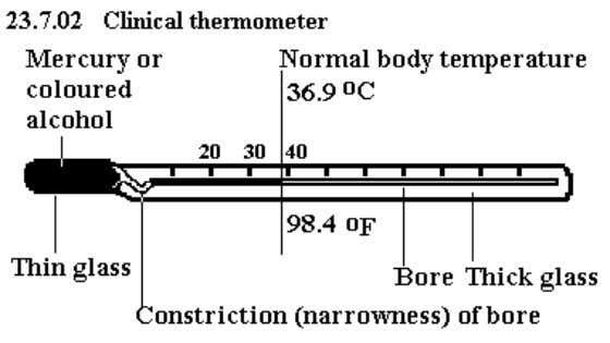 Narrow tube 3. Small quantity reservoir Clinical Thermometer A clinical thermometer is used to measure body