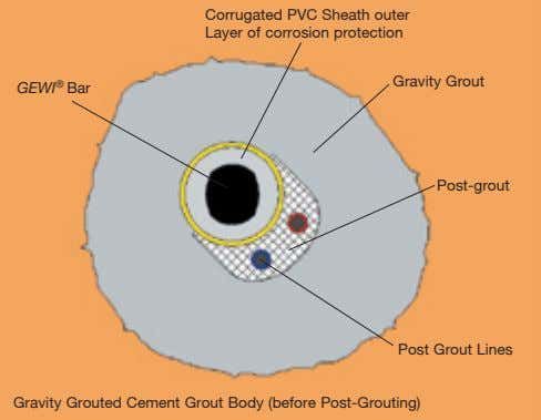 Corrugated PVC Sheath outer Layer of corrosion protection Gravity Grout GEWI ® Bar Post-grout Post