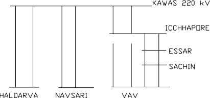 Kawas-Vav line at Ichhapore and keeping the Vav- Ichhapore portion open at Ichhapore end and charged