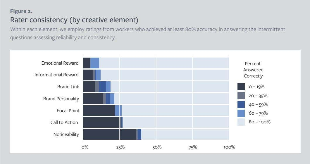 Figure 2. Rater consistency (by creative element) Within each element, we employ ratings from workers