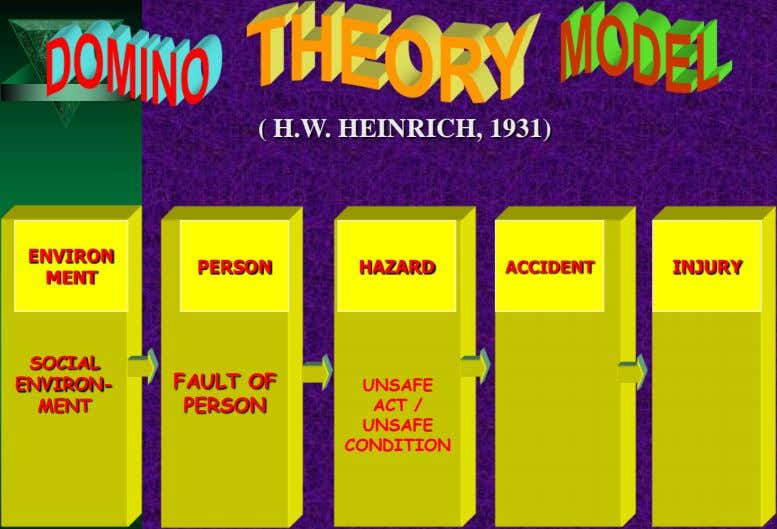 ( H.W. HEINRICH, 1931) ENVIRON PERSON HAZARD ACCIDENT INJURY MENT SOCIAL ENVIRON- FAULT OF UNSAFE