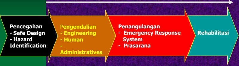 Pencegahan Pengendalian Penangulangan - Safe Design - Engineering - Emergency Response Rehabilitasi - Hazard -