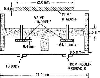 ing actuation voltage of 100 V a theoretical stroke volume Fig. 2. Schematic cross-section of a