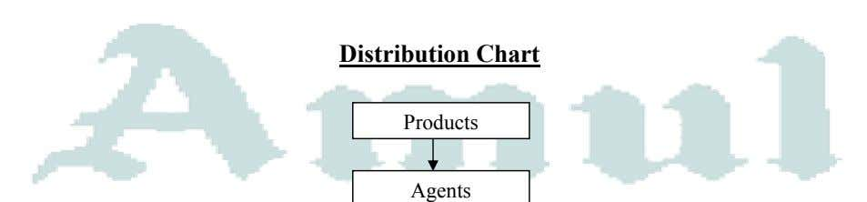 Distribution Chart Products Agents